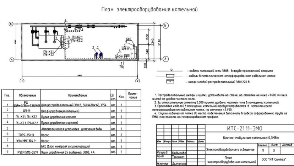 блочно модульные котельные код окпд 2